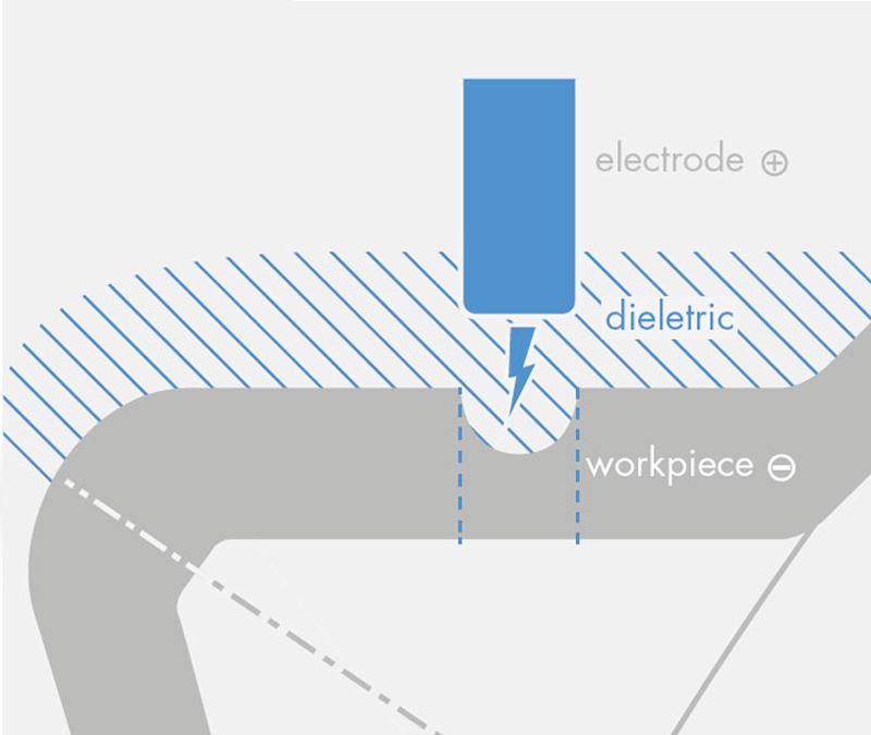 EDM process sketch