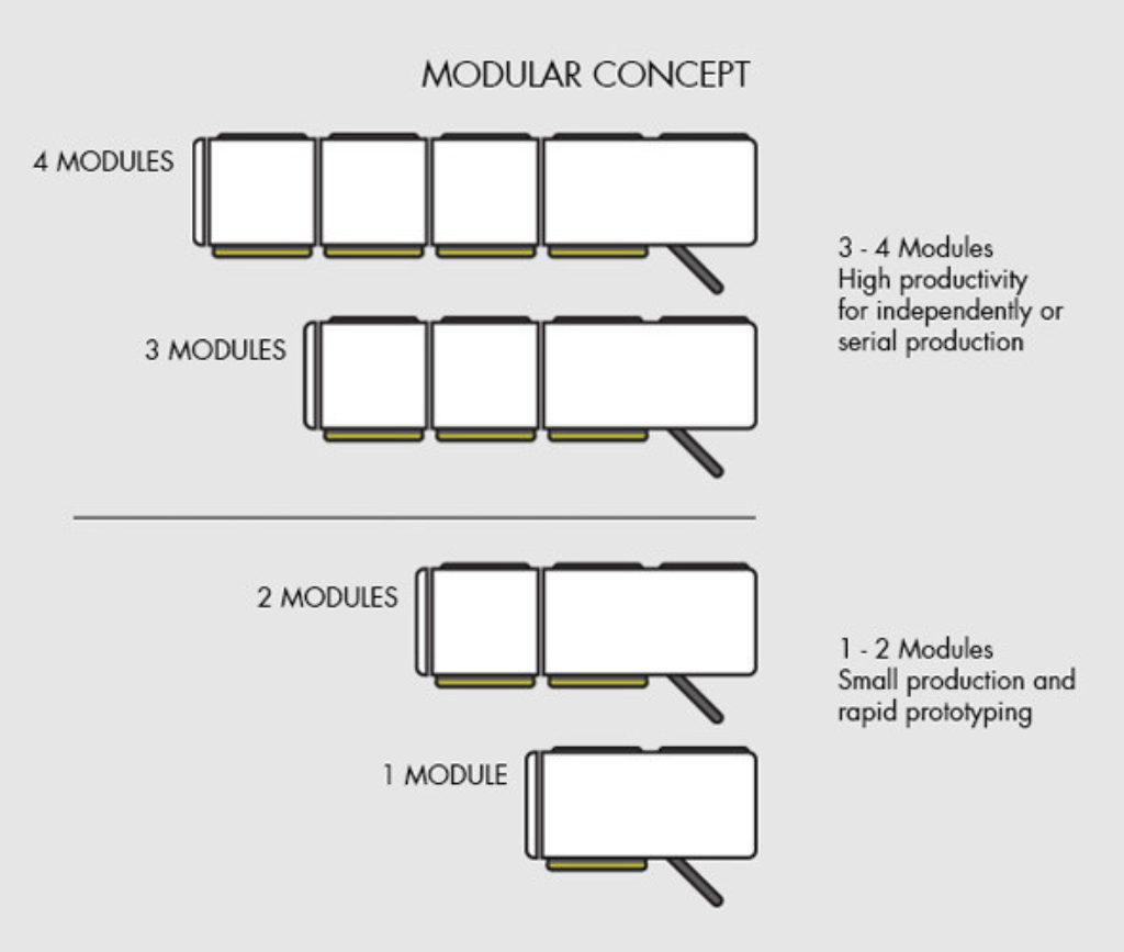SAC modular concept